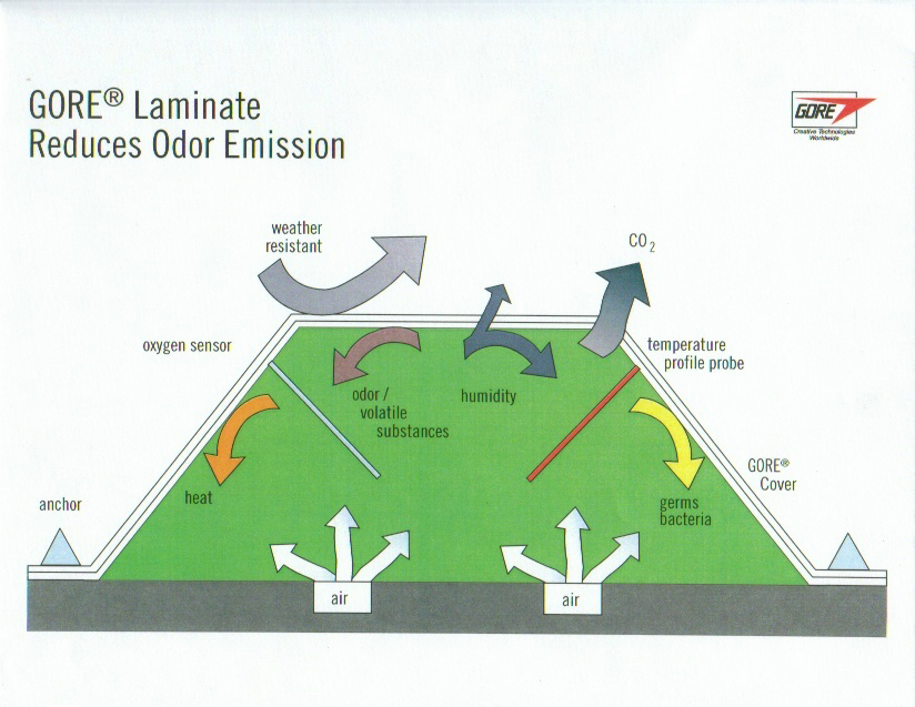 The W.L. Gore compost system technology diagram illustrating how GORE laminate reduces odor emissions